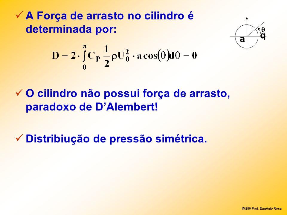 IM250 Prof. Eugênio Rosa A Força de arrasto no cilindro é determinada por: O cilindro não possui força de arrasto, paradoxo de DAlembert! Distribiução