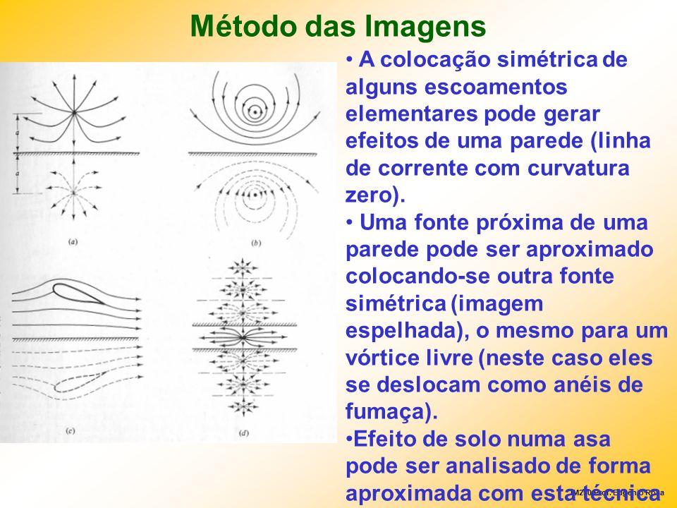 IM250 Prof. Eugênio Rosa Método das Imagens A colocação simétrica de alguns escoamentos elementares pode gerar efeitos de uma parede (linha de corrent