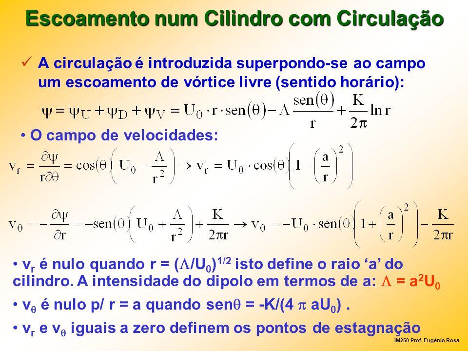 IM250 Prof. Eugênio Rosa A circulação é introduzida superpondo-se ao campo um escoamento de vórtice livre (sentido horário): Escoamento num Cilindro c