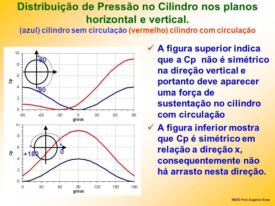 IM250 Prof. Eugênio Rosa Distribuição de Pressão no Cilindro nos planos horizontal e vertical. (azul) cilindro sem circulação (vermelho) cilindro com