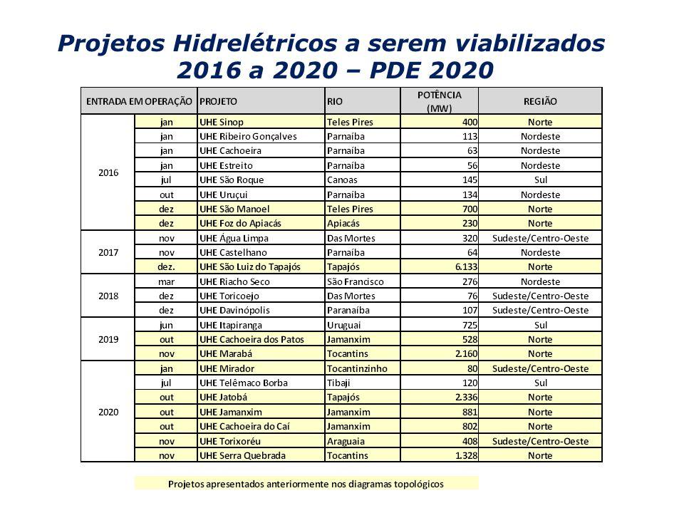 Projetos Hidrelétricos a serem viabilizados 2016 a 2020 – PDE 2020