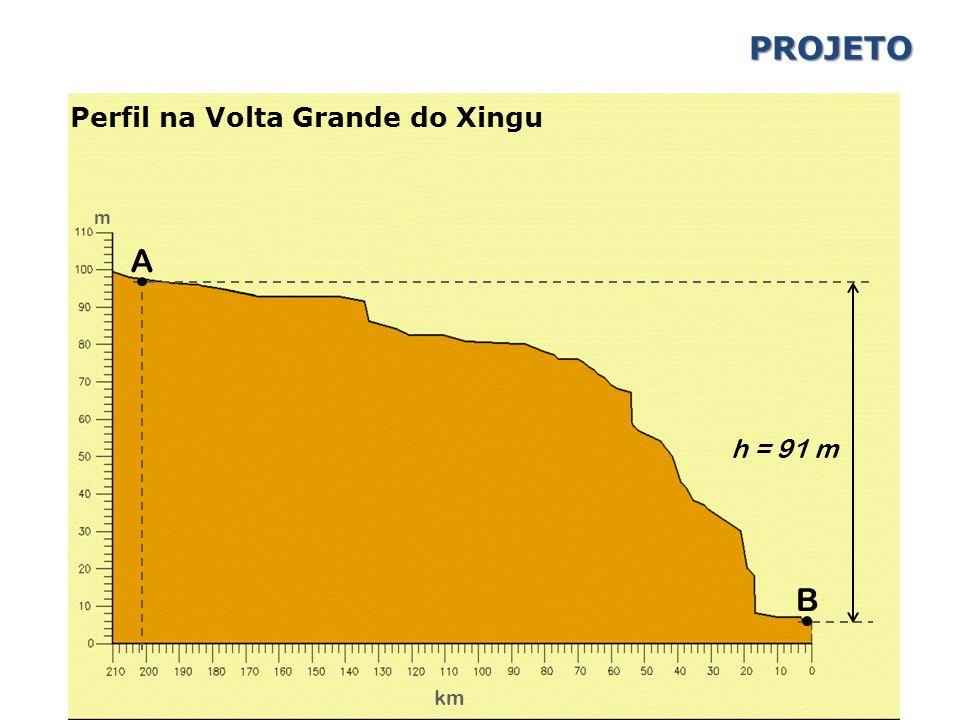 A B h = 91 m km m PROJETO Perfil na Volta Grande do Xingu