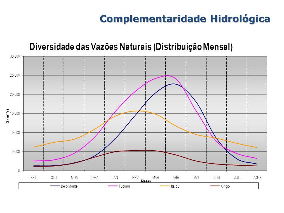 Complementaridade Hidrológica