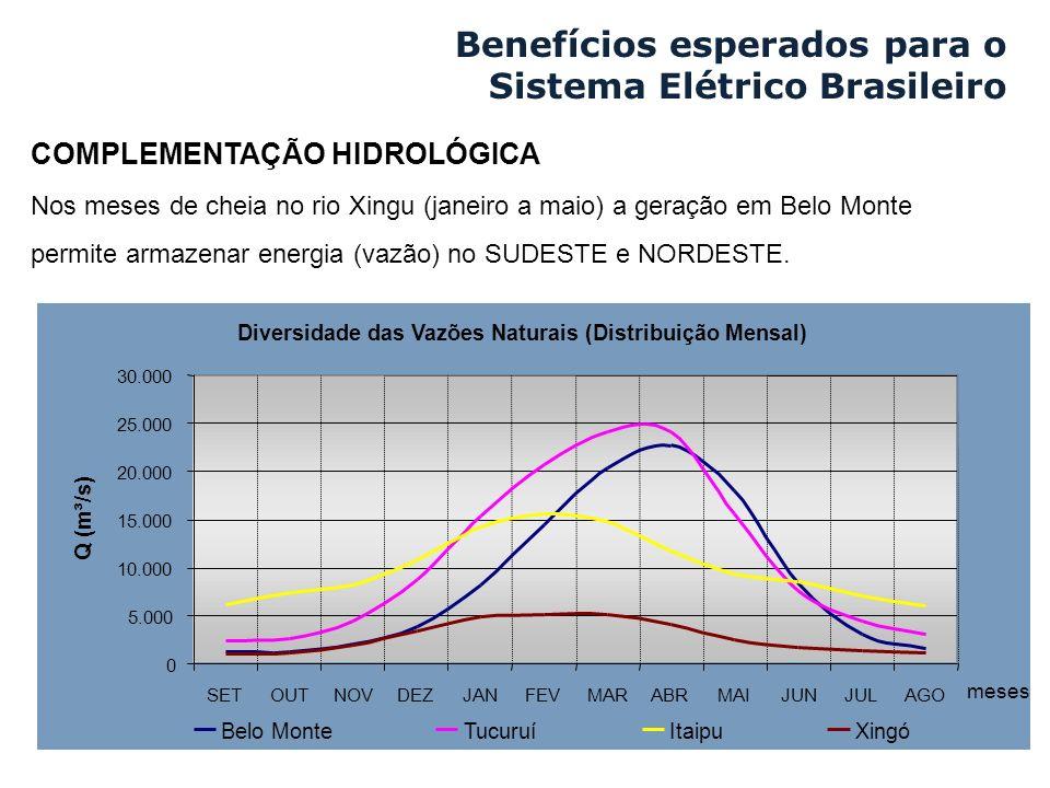 Nos meses de cheia no rio Xingu (janeiro a maio) a geração em Belo Monte permite armazenar energia (vazão) no SUDESTE e NORDESTE. Diversidade das Vazõ