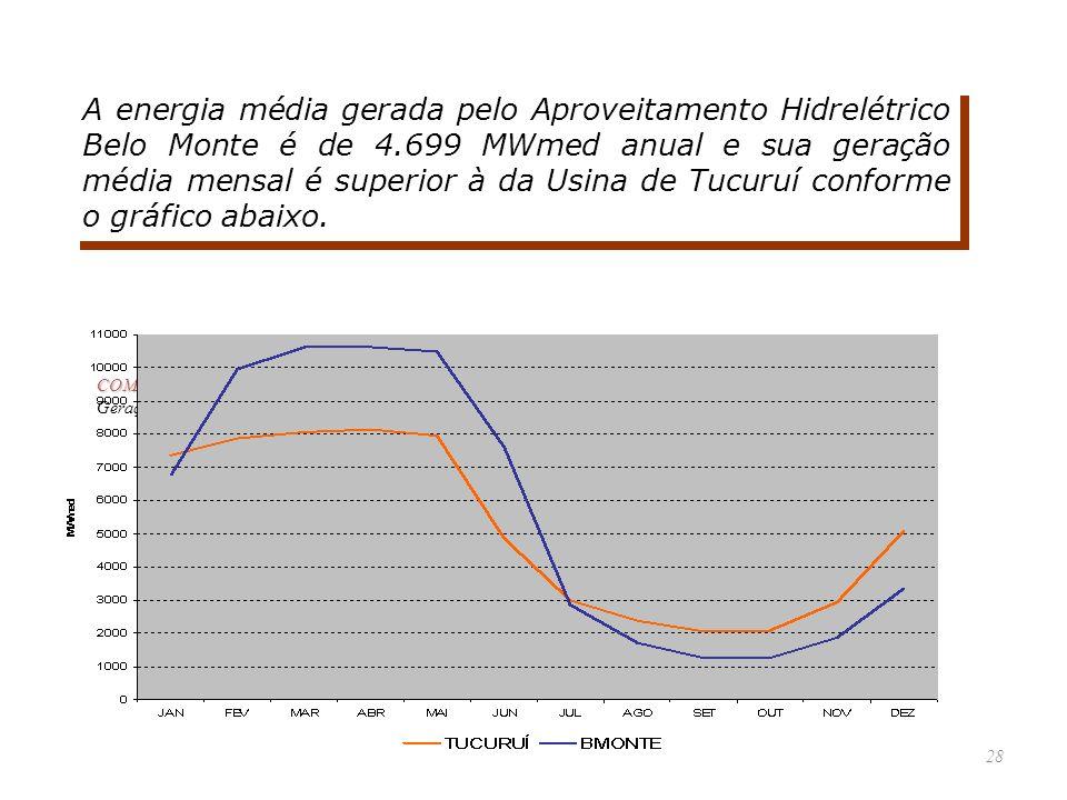28 A energia média gerada pelo Aproveitamento Hidrelétrico Belo Monte é de 4.699 MWmed anual e sua geração média mensal é superior à da Usina de Tucur