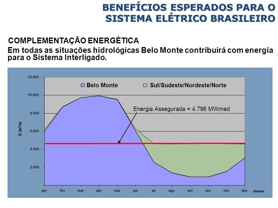 Em todas as situações hidrológicas Belo Monte contribuirá com energia para o Sistema Interligado. BENEFÍCIOS ESPERADOS PARA O SISTEMA ELÉTRICO BRASILE