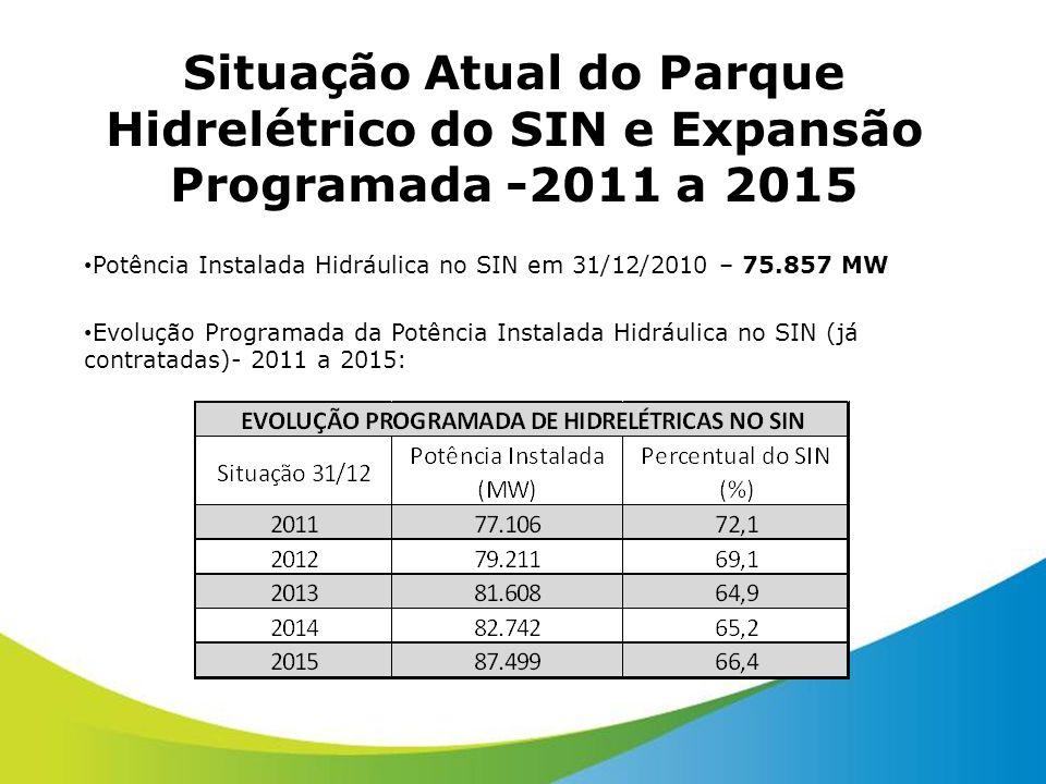 Situação Atual do Parque Hidrelétrico do SIN e Expansão Programada -2011 a 2015 Potência Instalada Hidráulica no SIN em 31/12/2010 – 75.857 MW Evoluçã