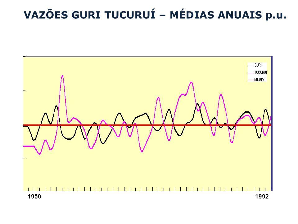 VAZÕES GURI TUCURUÍ – MÉDIAS ANUAIS p.u. 1950 1992