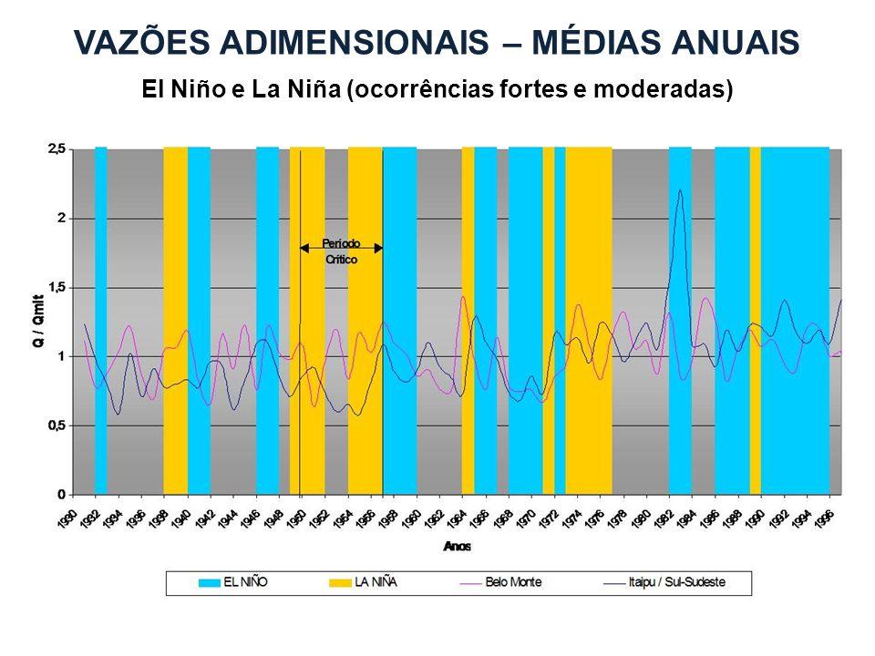 VAZÕES ADIMENSIONAIS – MÉDIAS ANUAIS El Niño e La Niña (ocorrências fortes e moderadas)