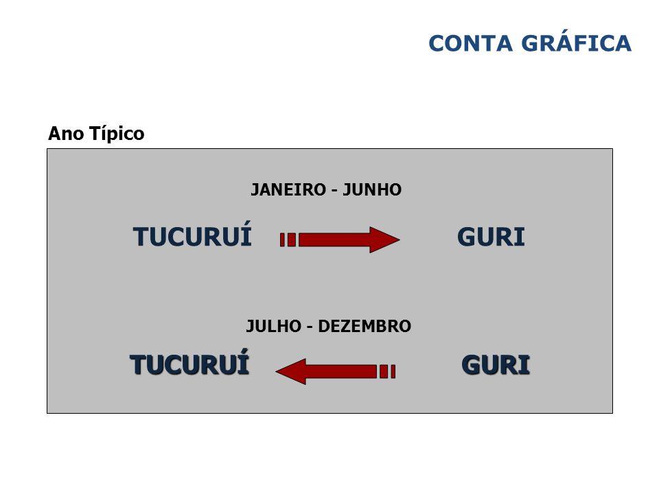 Ano Típico CONTA GRÁFICA TUCURUÍ GURI JANEIRO - JUNHO JULHO - DEZEMBRO