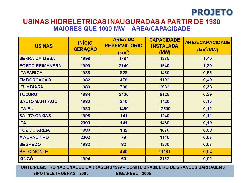 USINAS HIDRELÉTRICAS INAUGURADAS A PARTIR DE 1980 MAIORES QUE 1000 MW – ÁREA/CAPACIDADE FONTE:REGISTRO NACIONAL DE BARRAGENS 1999 – COMITÊ BRASILEIRO