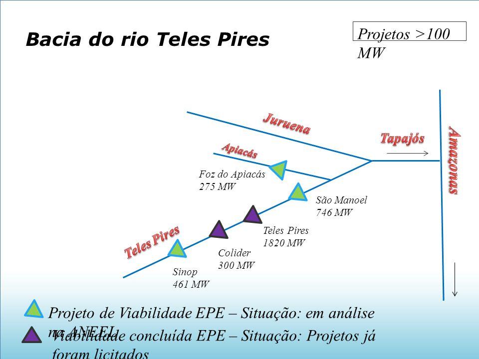 Bacia do rio Teles Pires São Manoel 746 MW Teles Pires 1820 MW Viabilidade concluída EPE – Situação: Projetos já foram licitados Projeto de Viabilidad