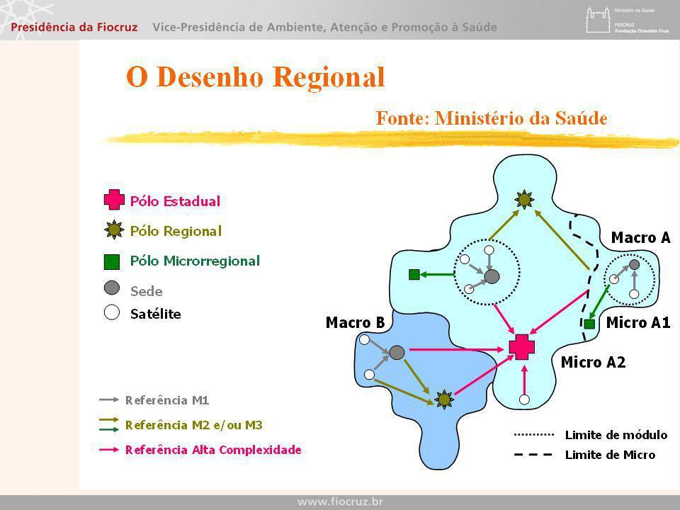 NOAS 2001/2002 Estabelece o processo de regionalização da assistência como estratégia de hierarquização dos serviços de saúde e de busca de maior eqüi