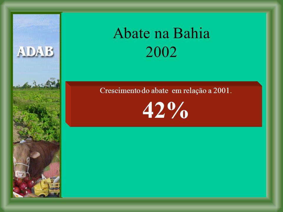 Abate na Bahia 2002 Crescimento do abate em relação a 2001. 42%