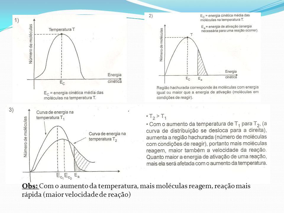 Obs: Obs: Com o aumento da temperatura, mais moléculas reagem, reação mais rápida (maior velocidade de reação)