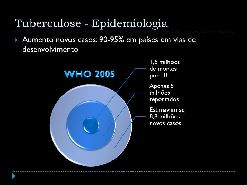 Aumento novos casos: 90-95% em países em vias de desenvolvimento 1,6 milhões de mortes por TB Apenas 5 milhões reportados Estimavam-se 8,8 milhões nov