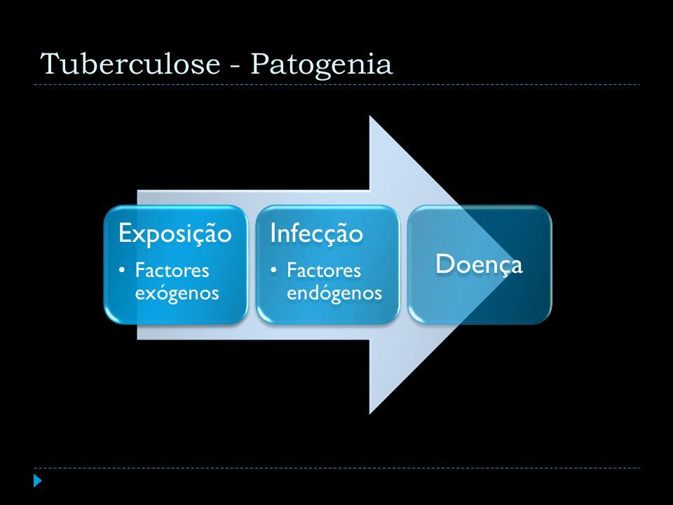 Tuberculose - Patogenia Exposição Factores exógenos Infecção Factores endógenos Doença