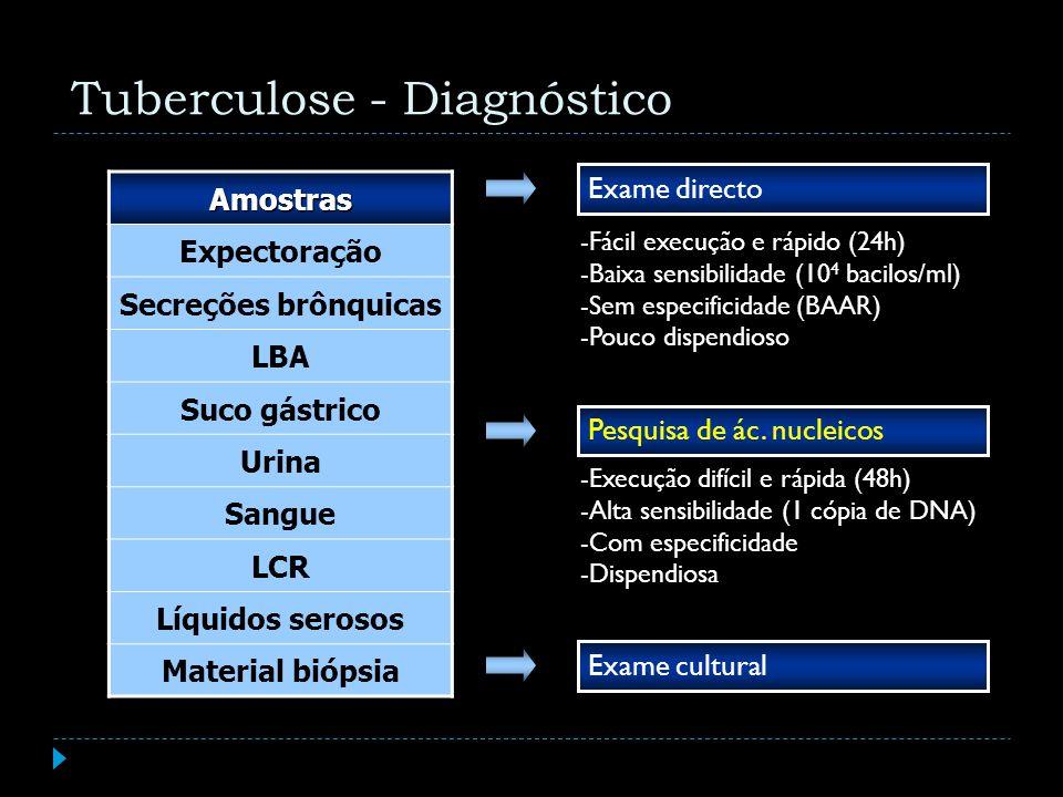 Amostras Expectoração Secreções brônquicas LBA Suco gástrico Urina Sangue LCR Líquidos serosos Material biópsia Exame directo Pesquisa de ác. nucleico