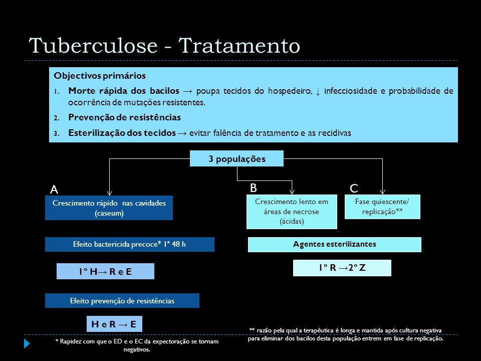 Objectivos primários 1. Morte rápida dos bacilos poupa tecidos do hospedeiro, infecciosidade e probabilidade de ocorrência de mutações resistentes. 2.