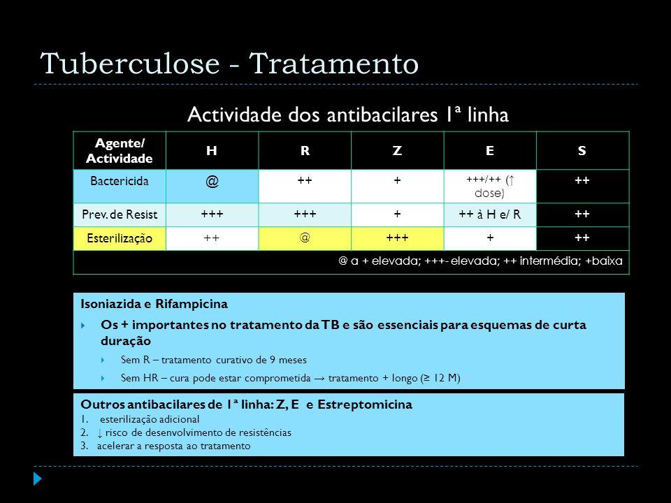 Actividade dos antibacilares 1ª linha Isoniazida e Rifampicina Os + importantes no tratamento da TB e são essenciais para esquemas de curta duração Se