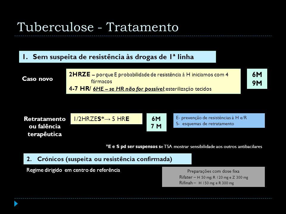 1/2HRZES* 5 HRE Retratamento ou falência terapêutica 2.Crónicos (suspeita ou resistência confirmada) Regime dirigido em centro de referência 6M 7 M E-