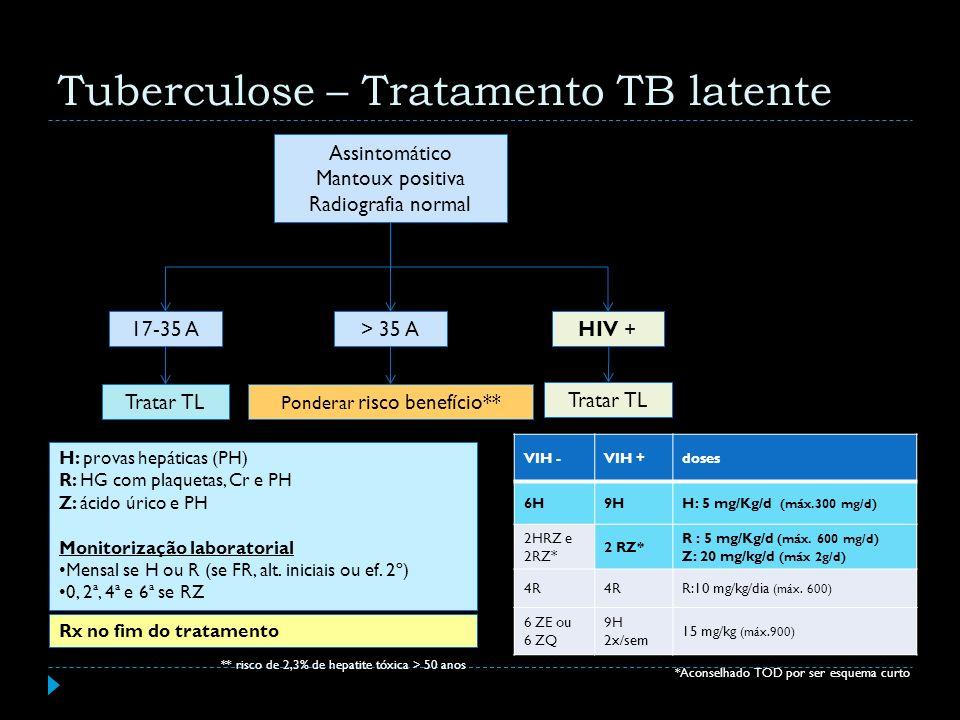Assintomático Mantoux positiva Radiografia normal 17-35 A Tratar TL > 35 A Ponderar risco benefício** Rx no fim do tratamento H: provas hepáticas (PH)