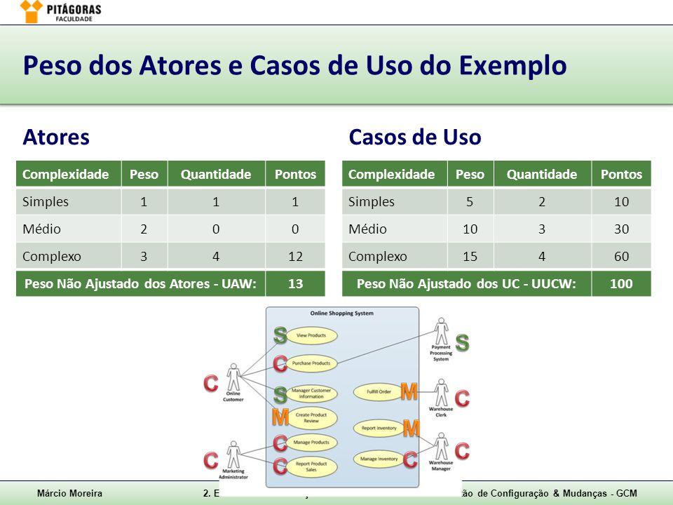 Márcio Moreira2. Estimativas de Esforços – slide 20Gestão de Configuração & Mudanças - GCM Peso dos Atores e Casos de Uso do Exemplo AtoresCasos de Us