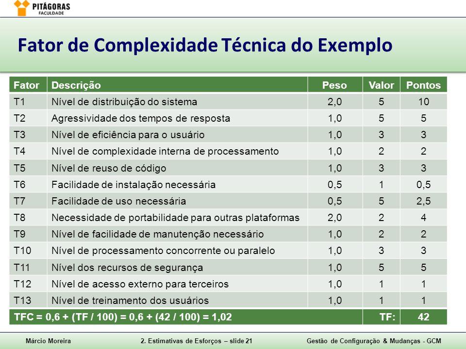Márcio Moreira2. Estimativas de Esforços – slide 21Gestão de Configuração & Mudanças - GCM Fator de Complexidade Técnica do Exemplo FatorDescriçãoPeso