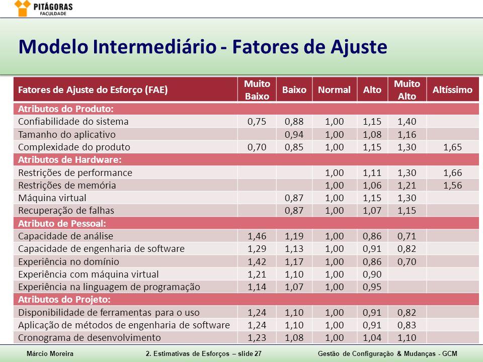 Márcio Moreira2. Estimativas de Esforços – slide 27Gestão de Configuração & Mudanças - GCM Modelo Intermediário - Fatores de Ajuste Fatores de Ajuste
