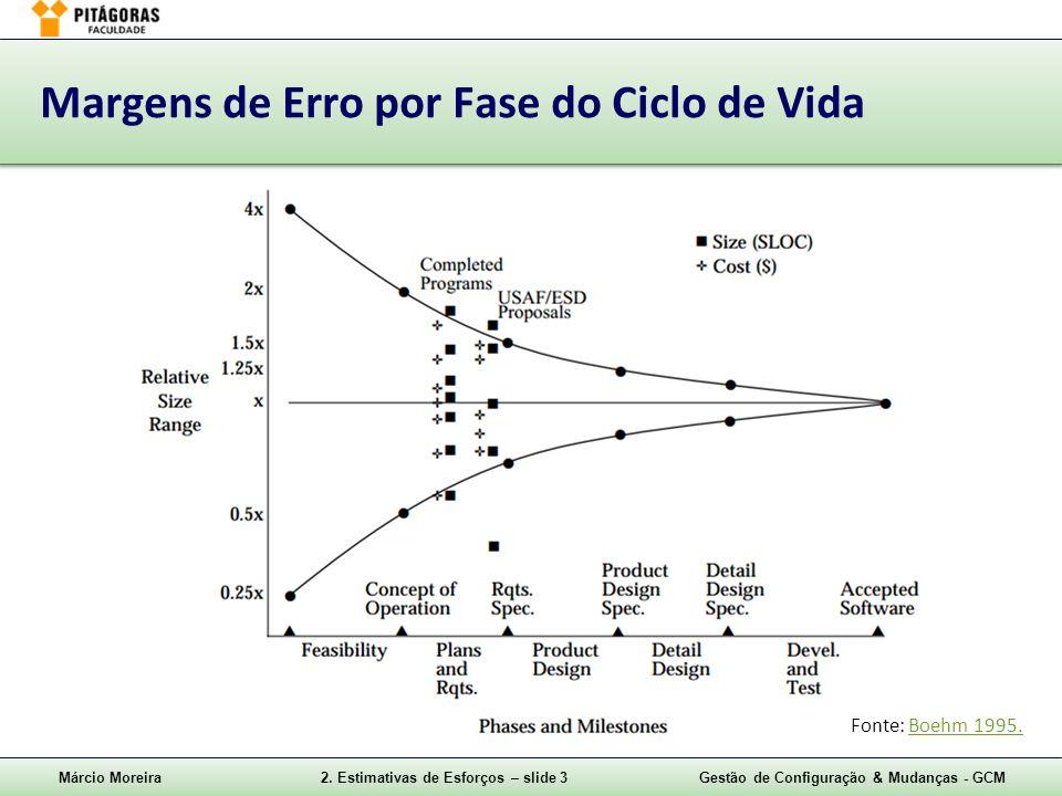 Márcio Moreira2. Estimativas de Esforços – slide 3Gestão de Configuração & Mudanças - GCM Margens de Erro por Fase do Ciclo de Vida Fonte: Boehm 1995.