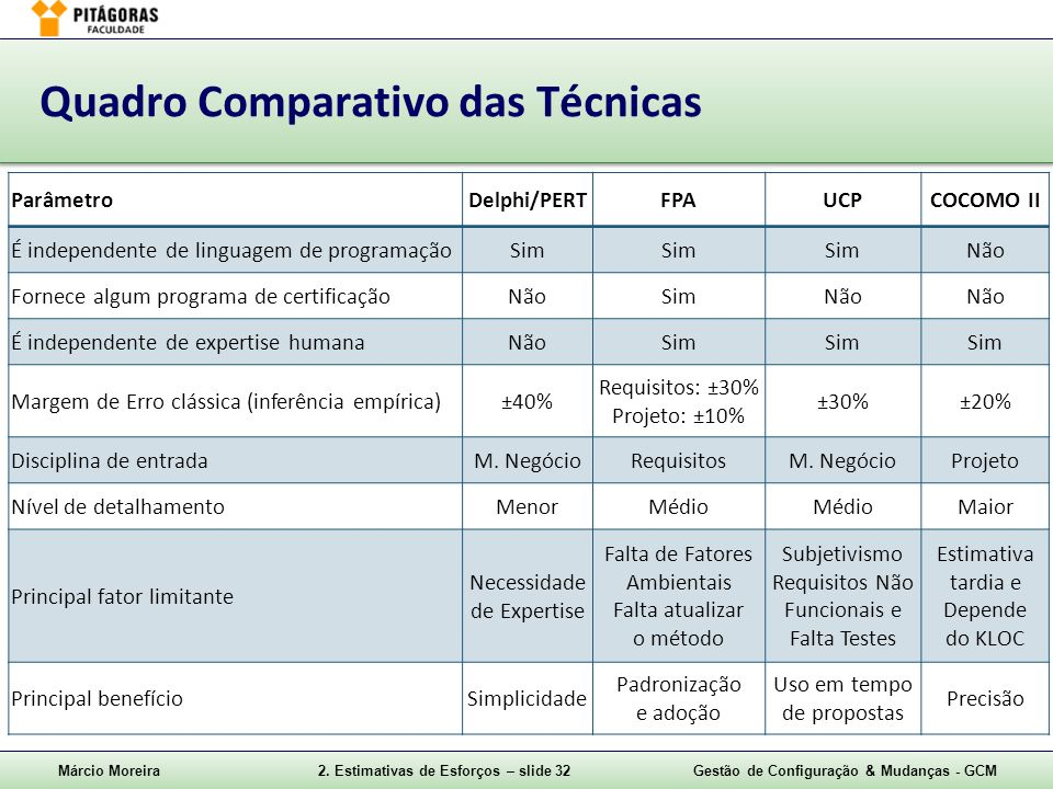 Márcio Moreira2. Estimativas de Esforços – slide 32Gestão de Configuração & Mudanças - GCM Quadro Comparativo das Técnicas ParâmetroDelphi/PERTFPAUCPC