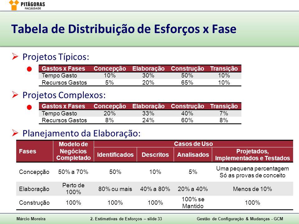 Márcio Moreira2. Estimativas de Esforços – slide 33Gestão de Configuração & Mudanças - GCM Tabela de Distribuição de Esforços x Fase Projetos Típicos: