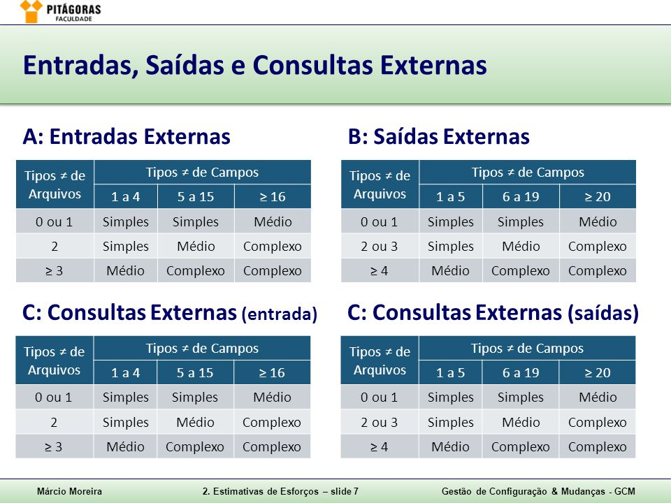 Márcio Moreira2. Estimativas de Esforços – slide 7Gestão de Configuração & Mudanças - GCM Entradas, Saídas e Consultas Externas A: Entradas ExternasB: