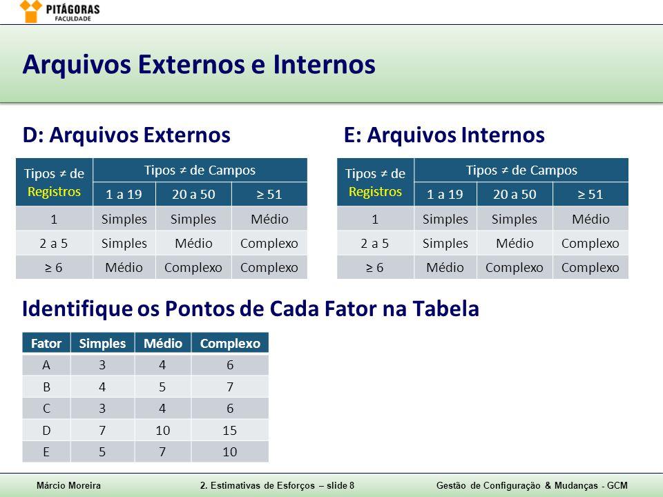 Márcio Moreira2. Estimativas de Esforços – slide 8Gestão de Configuração & Mudanças - GCM Arquivos Externos e Internos D: Arquivos ExternosE: Arquivos