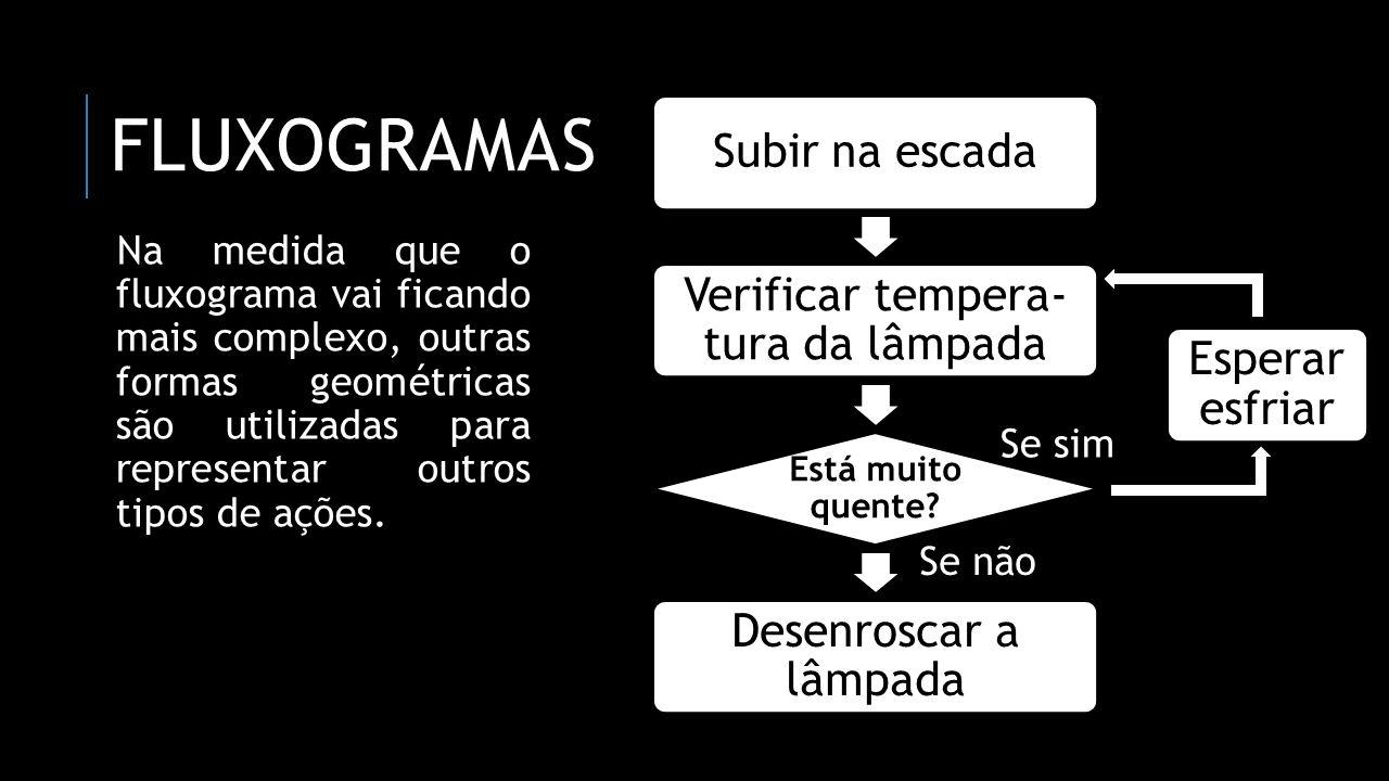 DIAGRAMAS Qualquer algoritmo computacional é possível de ser transformado em um fluxograma.