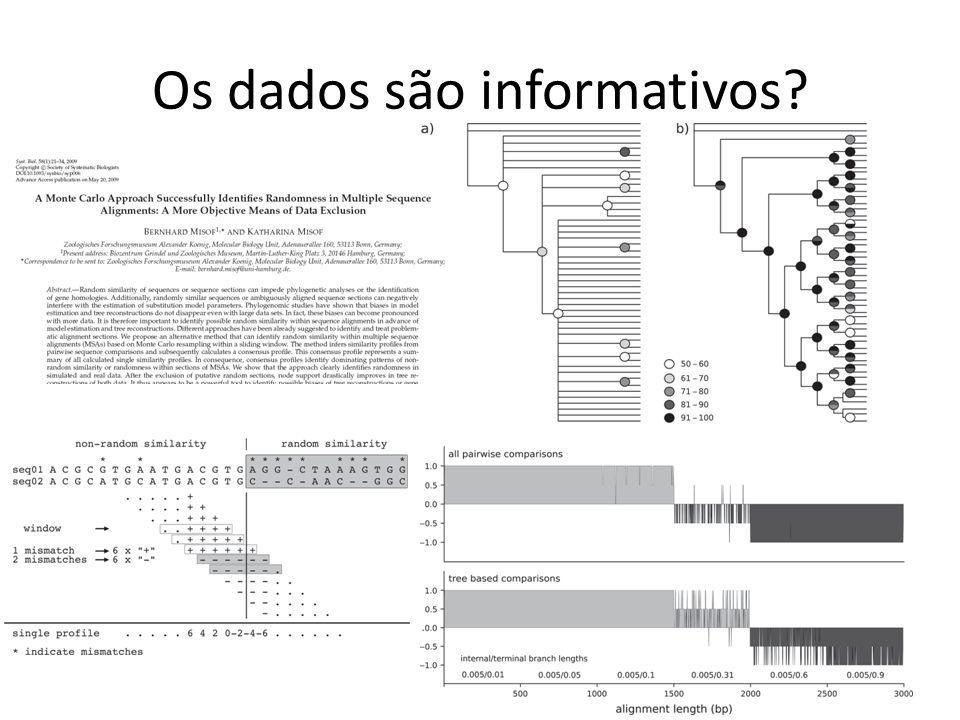 Os dados são informativos?