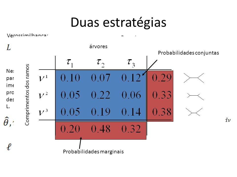 hLRTs: Hierarquical likelihood ratio tests Hipótese alternativa: Máxima verossimilhança do modelo mais complexo Hipótese nula: Máxima verossimilhança do modelo mais simples Se os modelos são aninhados, pode ser interpretado como um teste de X 2, com os graus de liberdade dado pela diferença no número de parâmetros entre os dois modelos.