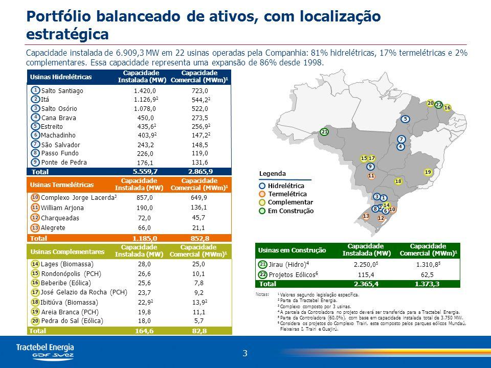 Portfólio balanceado de ativos, com localização estratégica Capacidade instalada de 6.909,3 MW em 22 usinas operadas pela Companhia: 81% hidrelétricas