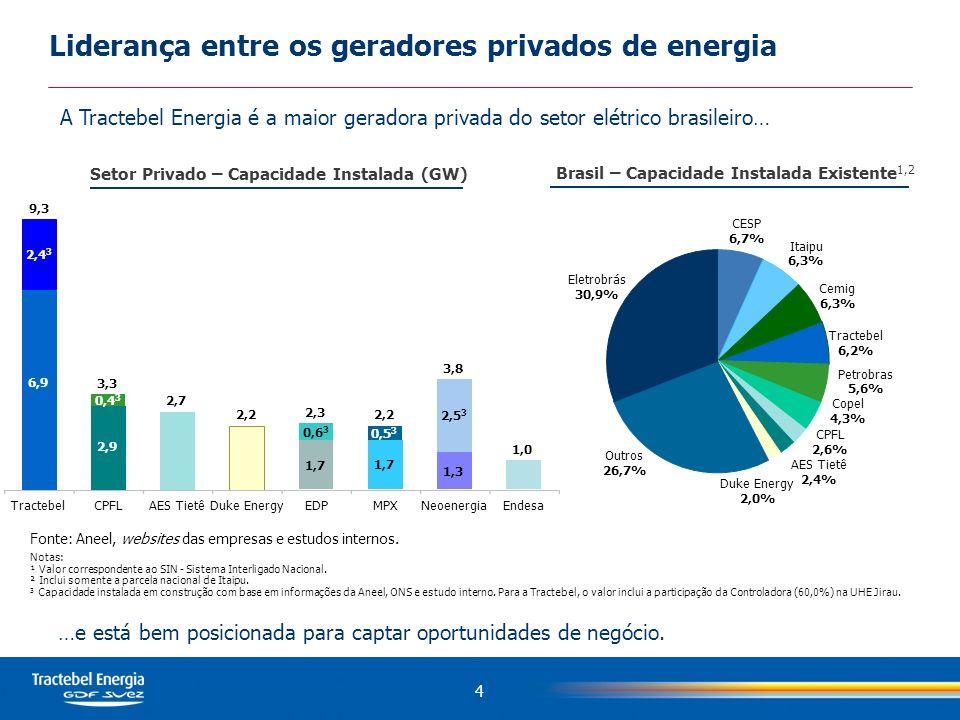 Liderança entre os geradores privados de energia A Tractebel Energia é a maior geradora privada do setor elétrico brasileiro… …e está bem posicionada