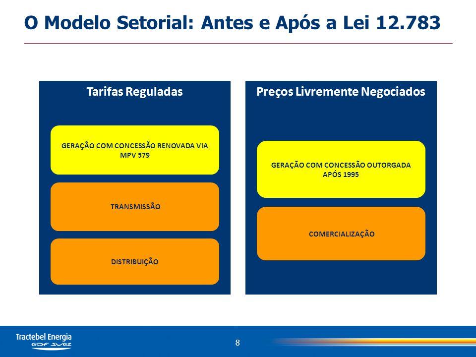 Tarifas ReguladasPreços Livremente Negociados GERAÇÃO COMERCIALIZAÇÃO DISTRIBUIÇÃO TRANSMISSÃO GERAÇÃO COM CONCESSÃO RENOVADA VIA MPV 579 GERAÇÃO COM CONCESSÃO OUTORGADA APÓS 1995 O Modelo Setorial: Antes e Após a Lei 12.783 8
