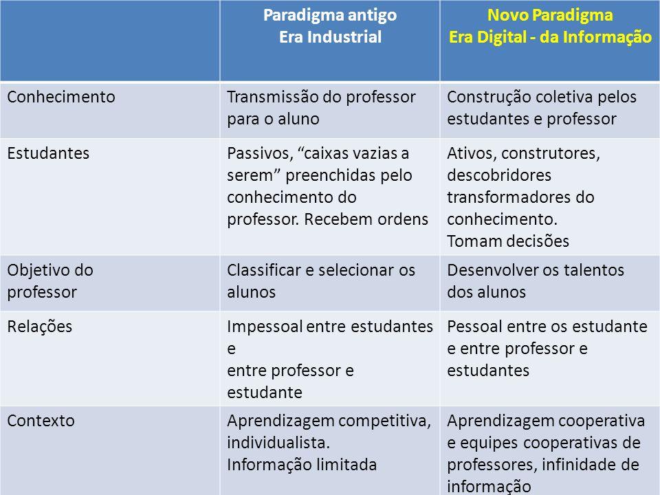 Paradigma antigo Era Industrial Novo Paradigma Era Digital - da Informação ConhecimentoTransmissão do professor para o aluno Construção coletiva pelos