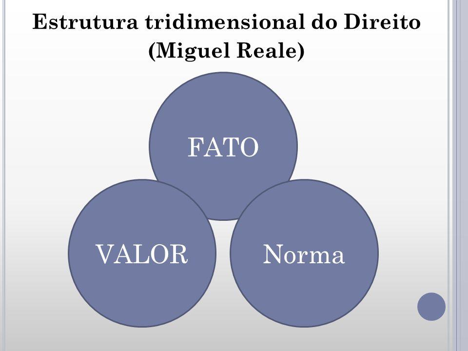 Estrutura tridimensional do Direito (Miguel Reale) FATO VALORNorma