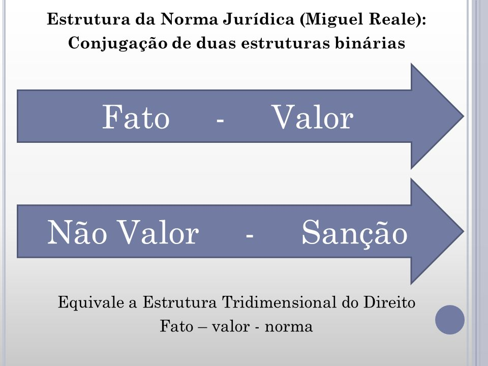 Validade da Norma Jurídica (Miguel Reale) Requisitos de validade da norma jurídica: vigência ou validade formal (plano normativo) eficácia ou efetividade (plano social) fundamento (plano axiológico ou ético)