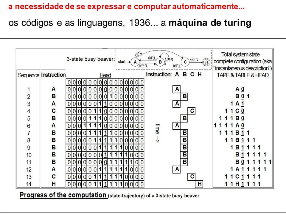 a necessidade de se expressar e computar automaticamente... os códigos e as linguagens, 1936... a máquina de turing