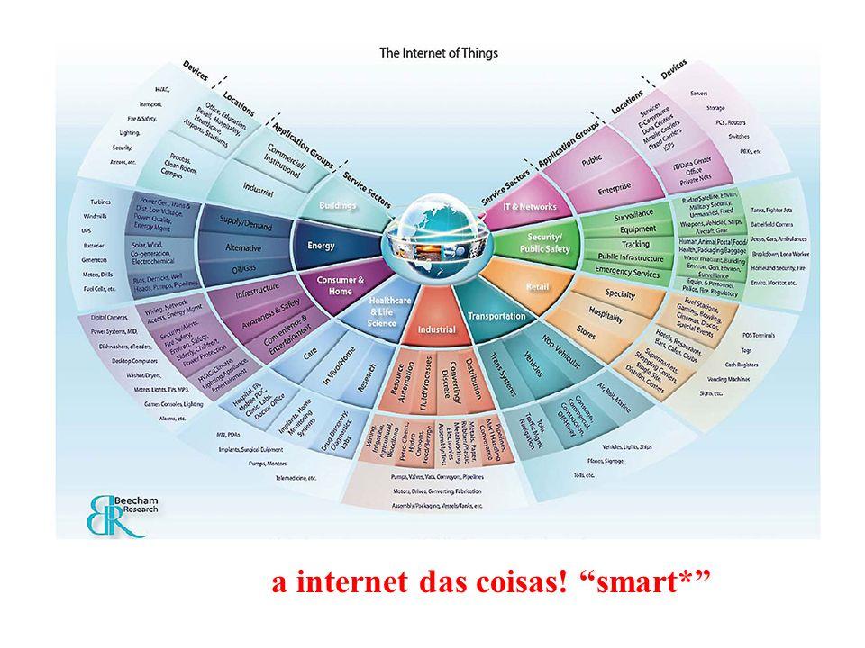 a internet das coisas! smart*