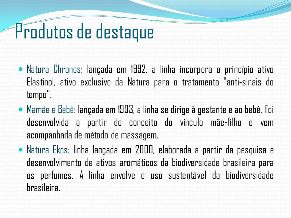 Produtos de destaque Natura Chronos: lançada em 1992, a linha incorpora o princípio ativo Elastinol, ativo exclusivo da Natura para o tratamento