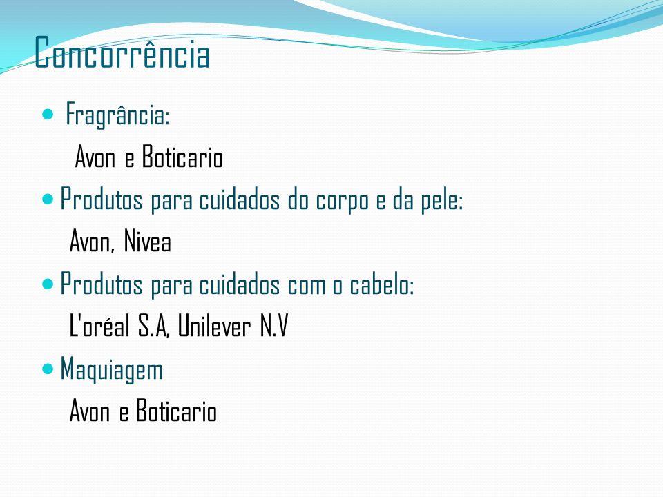 Concorrência Fragrância: Avon e Boticario Produtos para cuidados do corpo e da pele: Avon, Nivea Produtos para cuidados com o cabelo: L'oréal S.A, Uni