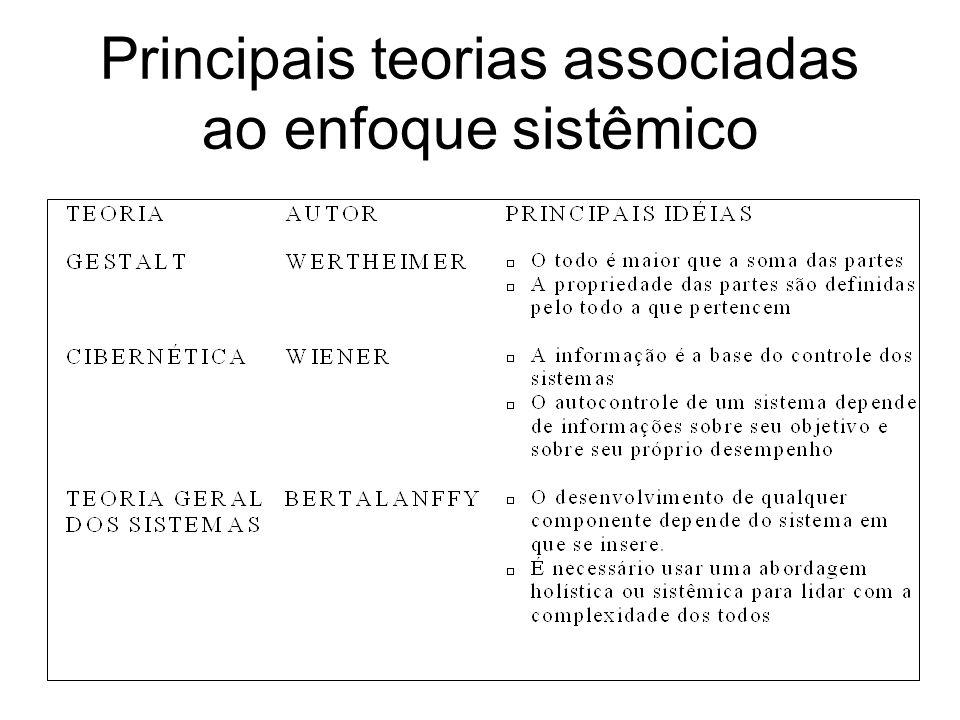 Principais teorias associadas ao enfoque sistêmico
