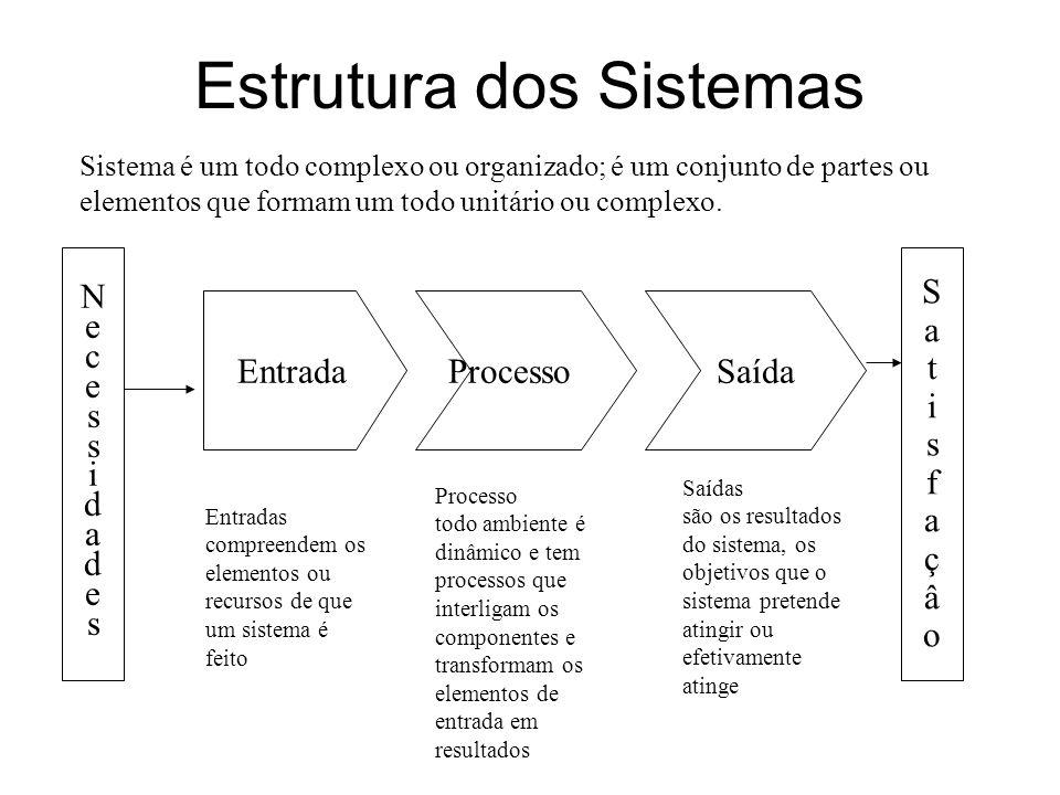 Estrutura dos Sistemas Sistema é um todo complexo ou organizado; é um conjunto de partes ou elementos que formam um todo unitário ou complexo. Entrada