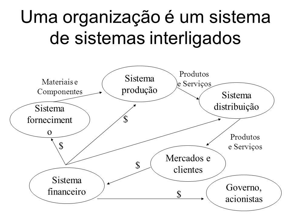 Uma organização é um sistema de sistemas interligados Sistema financeiro Sistema forneciment o Sistema produção Sistema distribuição Mercados e client